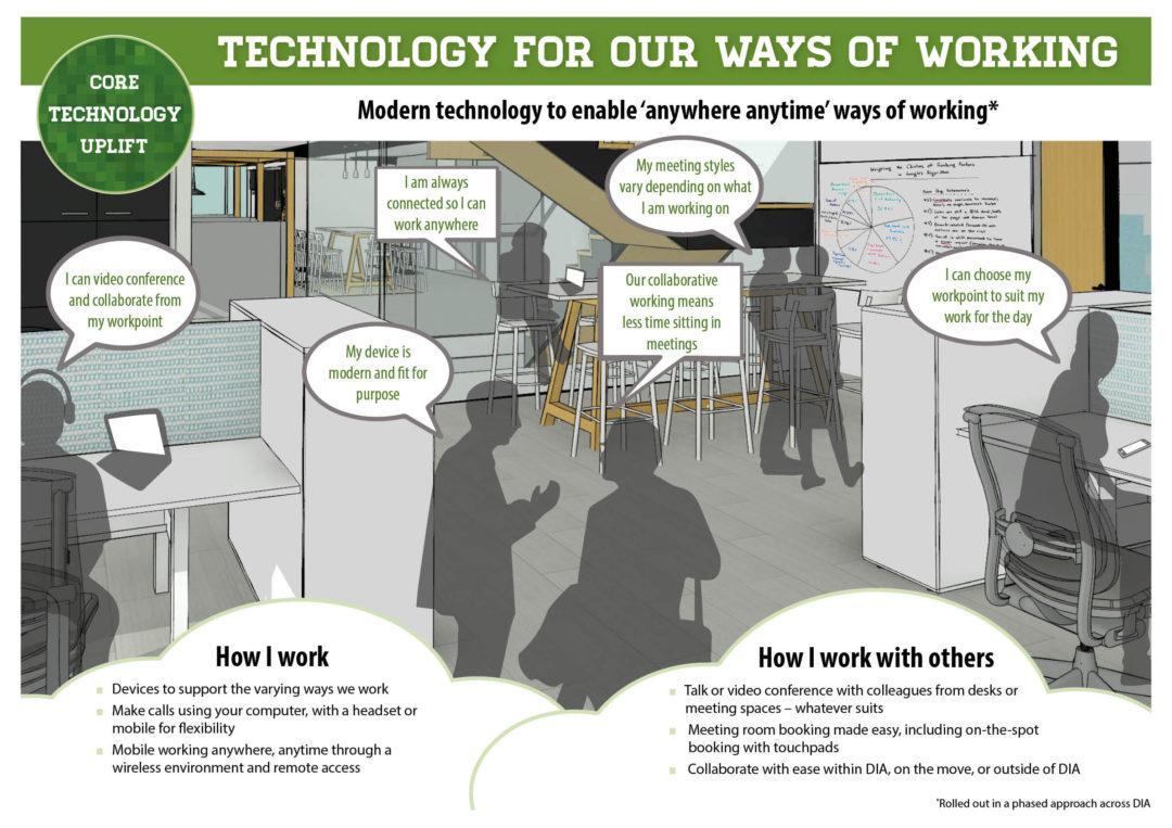 Ways of Working Storyboard