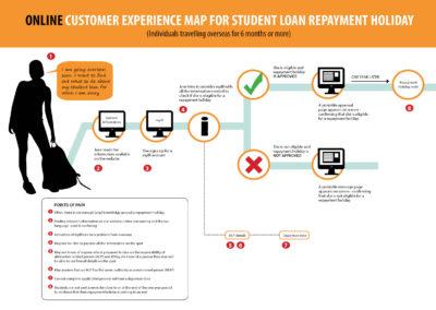 Customer Journey Map 2