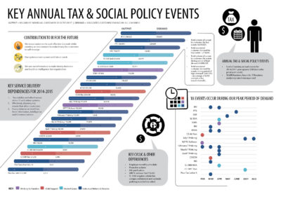 Key Annual Tax & Social Policy Events